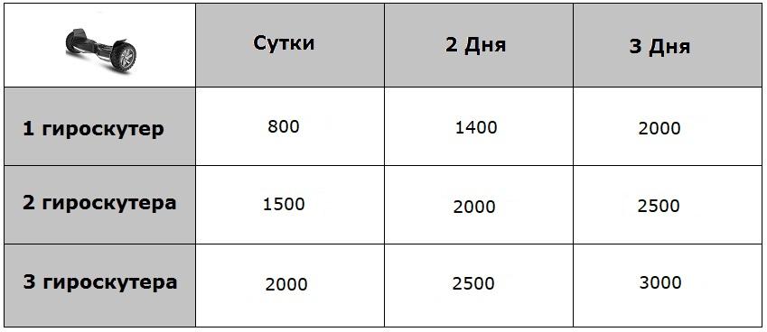 цена проката гироскутеров